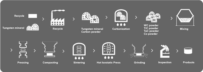 Manufacturing Processes | MITSUBISHI MATERIALS CORPORATION – Solid